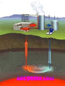 energia-geotermica-esquema