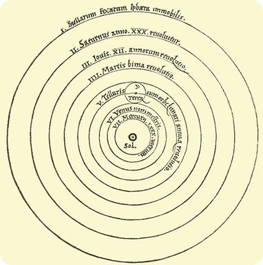 Teoria heliocentrica, Copérnico