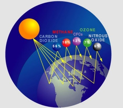 los gases del efecto invernadero