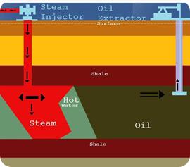 extraer petroleo