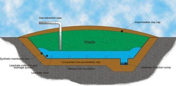 Contaminación: ¿qué son los lixiviados?