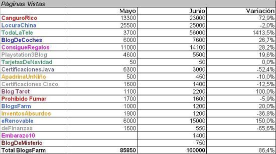 EstadísticasBlogsFarmJunioTextpeq.JPG