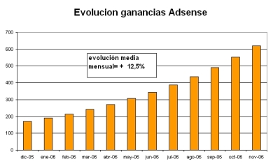 evolucionAdsensePeq.jpg