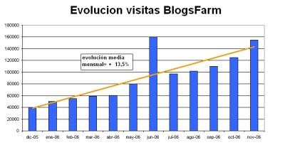 evolucionBlogsfarmHastaNovPeq.jpg