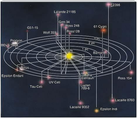 Resultado de imagen de Estrellas vecinas al sistema solar