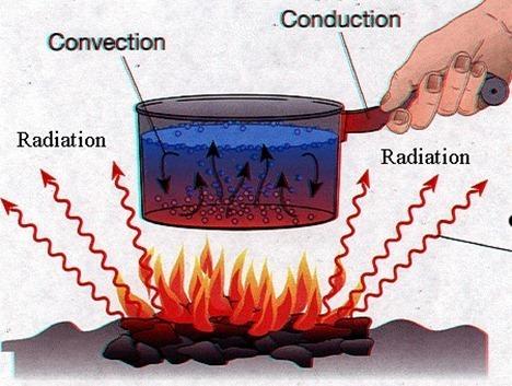 ¿Cómo se trasmite el calor?