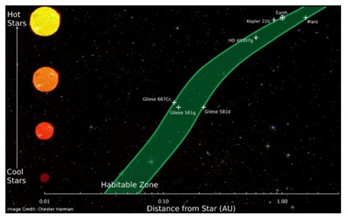 Zona de Habitabilidad Estelar