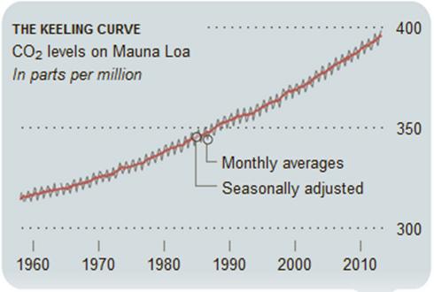 curva de Keeling