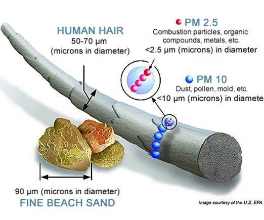 micro partículas PM2.5)
