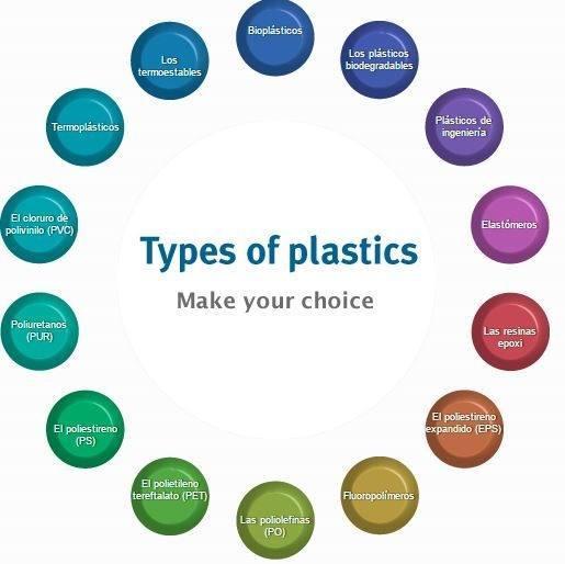 Tipos de plásticos