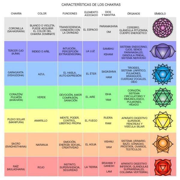 tatuajes-mandalas-significados-chakras
