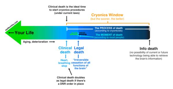 concepto-de-muerte-real-vs-muertebinaria