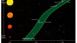 Zona de Habitabilidad para la vida en otros planetas redefinida