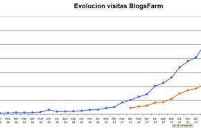 Trafico Blogsfarm Marzo de 2008: Superamos los 3 millones de páginas vistas