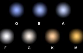 Los colores de las estrellas