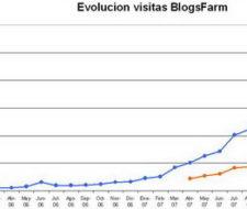 Empezamos el 2008 con más de Un Millón de visitas