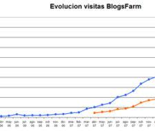 Datos de audiencia Blogsfarm: Junio 2008