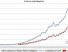 Blogsfarm supera en audiencia a Telecinco y Antena 3 en abril 2010