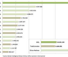 Blogsfarm es el cuarto medio más leido de España