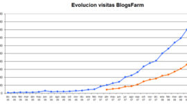 Datos de audiencia Blogsfarm: Junio 2008