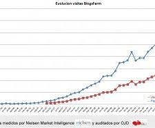 Blogsfarm comienza 2010 con records de Audiencia