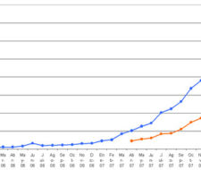 Trafico Blogsfarm Abril de 2008: No paramos hasta los 4 millones
